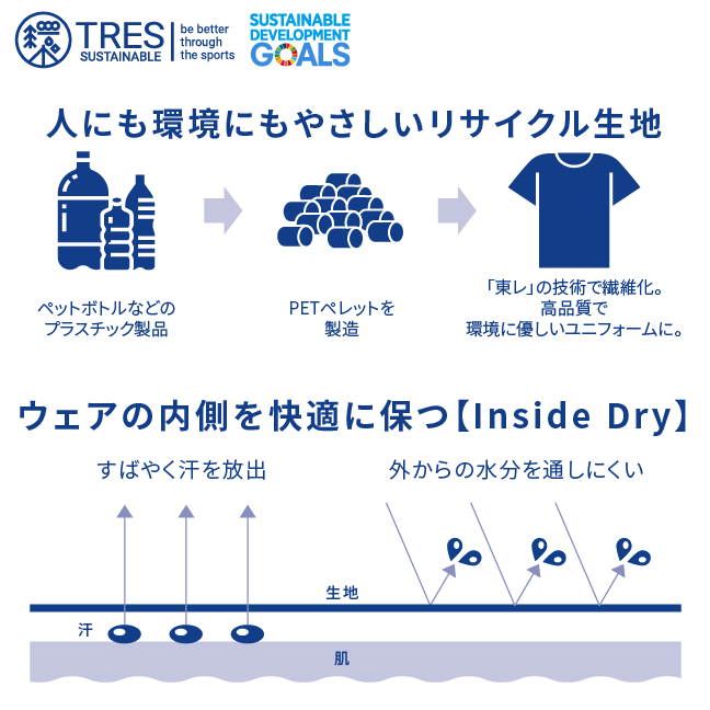 リサイクル画像 トレスフットボール